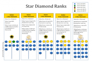 star diamond 300x208 Beachbody Coach Rank